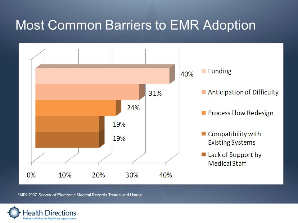 Most Common Barriers to EMR Adoption *MRI 2007 Survey of Electronic Medical Records Trends and Usage