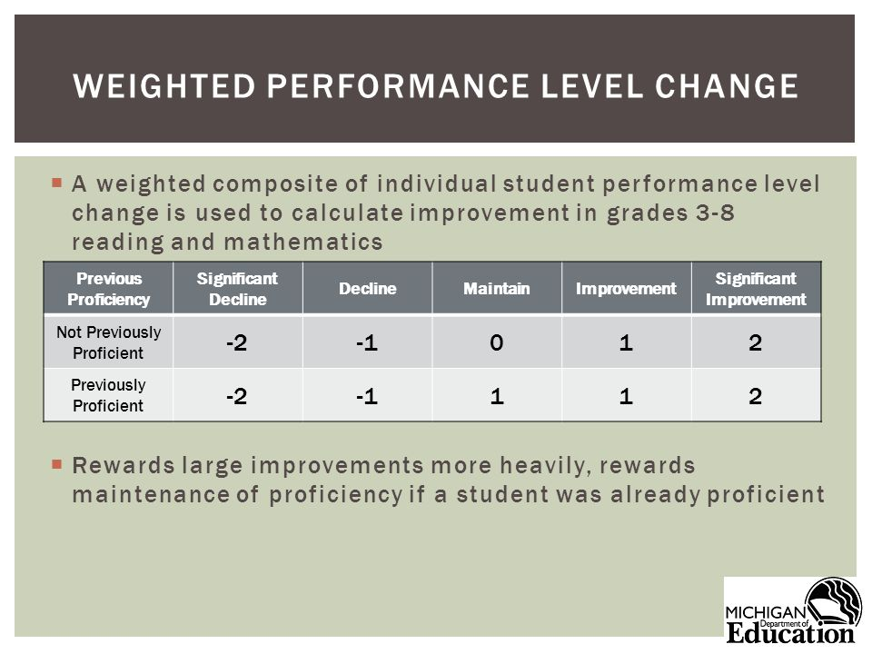 A weighted composite of individual student performance level change is used to calculate improvement in grades 3-8 reading and mathematics Rewards large improvements more heavily, rewards maintenance of proficiency if a student was already proficient WEIGHTED PERFORMANCE LEVEL CHANGE Previous Proficiency Significant Decline DeclineMaintainImprovement Significant Improvement Not Previously Proficient Previously Proficient -2112