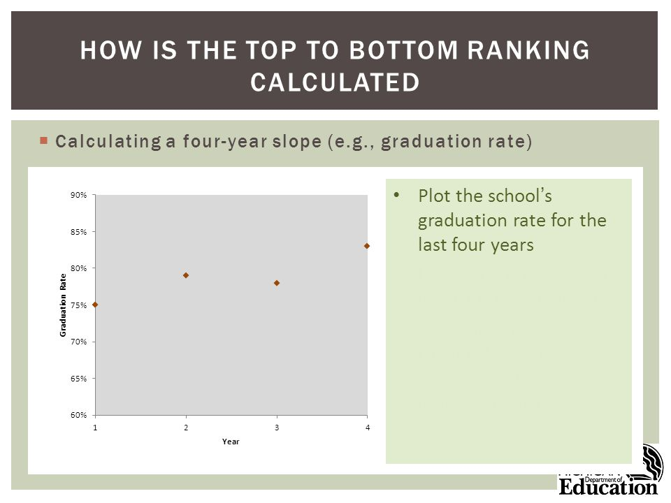 Calculating a four-year slope (e.g., graduation rate) HOW IS THE TOP TO BOTTOM RANKING CALCULATED Plot the schools graduation rate for the last four years Plot a linear regression line through the points Calculate the slope of the line (gives the schools annual improvement rate)