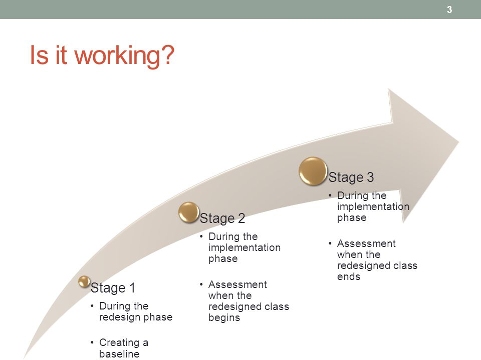 Is it working? Stage 1 During the redesign phase Creating a baseline Stage 2 During the implementation phase Assessment when the redesigned class begi