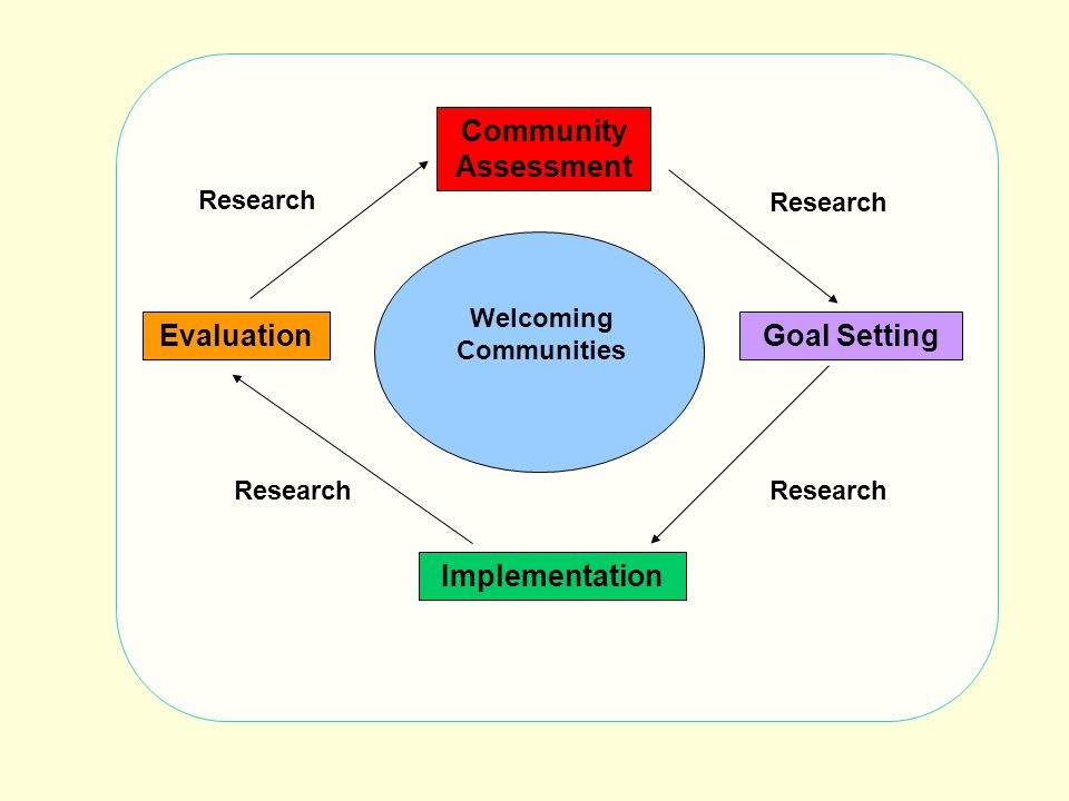 EvaluationGoal Setting Implementation Welcoming Communities Research Community Assessment