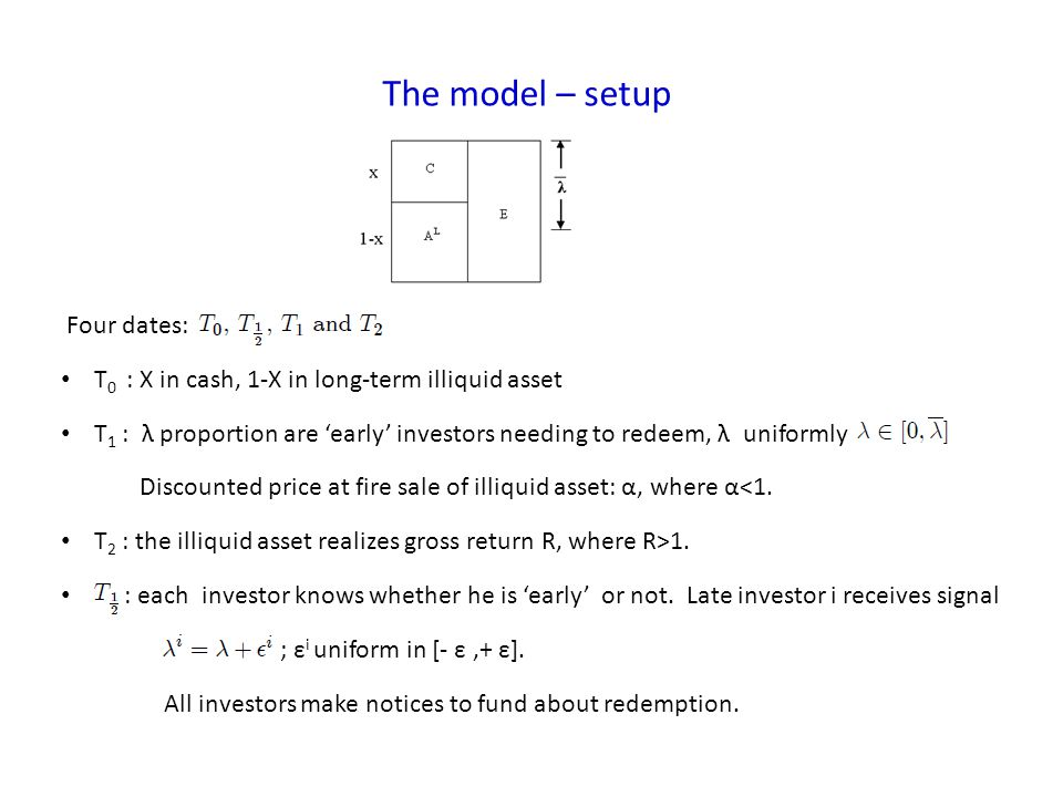 The model – setup Four dates: T 0 : X in cash, 1-X in long-term illiquid asset T 1 : λ proportion are early investors needing to redeem, λ uniformly D