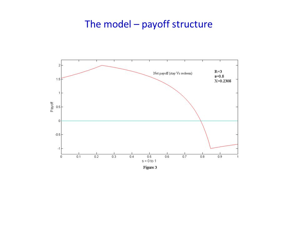 The model – payoff structure