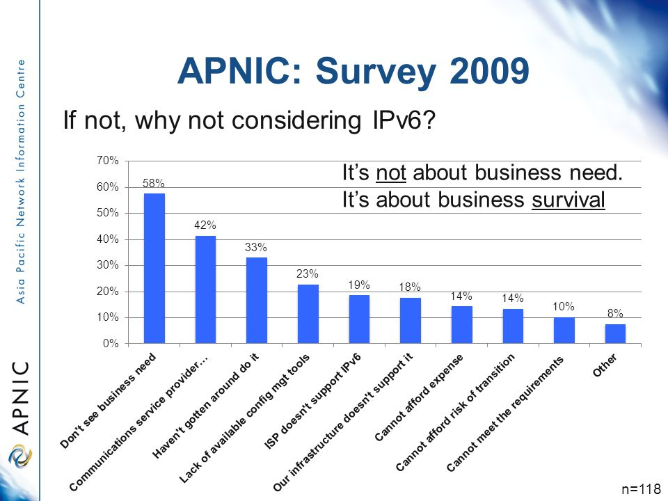 APNIC: Survey 2009 n=118 If not, why not considering IPv6.