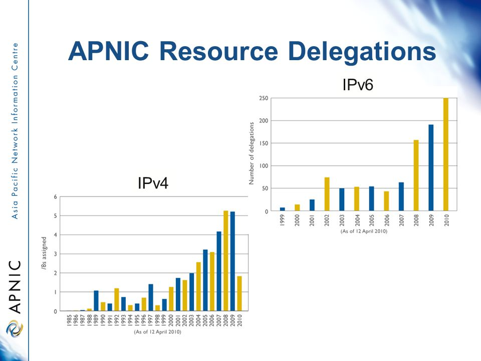 APNIC Resource Delegations IPv4 IPv6