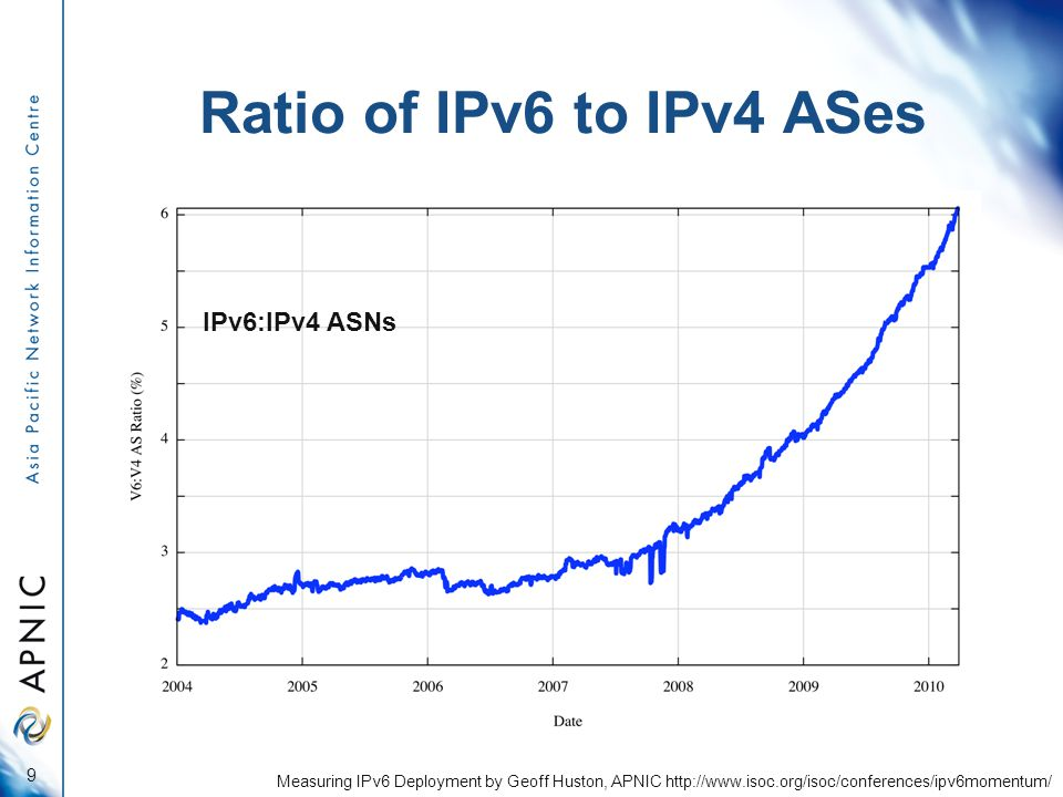 Ratio of IPv6 to IPv4 ASes 9 Measuring IPv6 Deployment by Geoff Huston, APNIC http://www.isoc.org/isoc/conferences/ipv6momentum/ IPv6:IPv4 ASNs