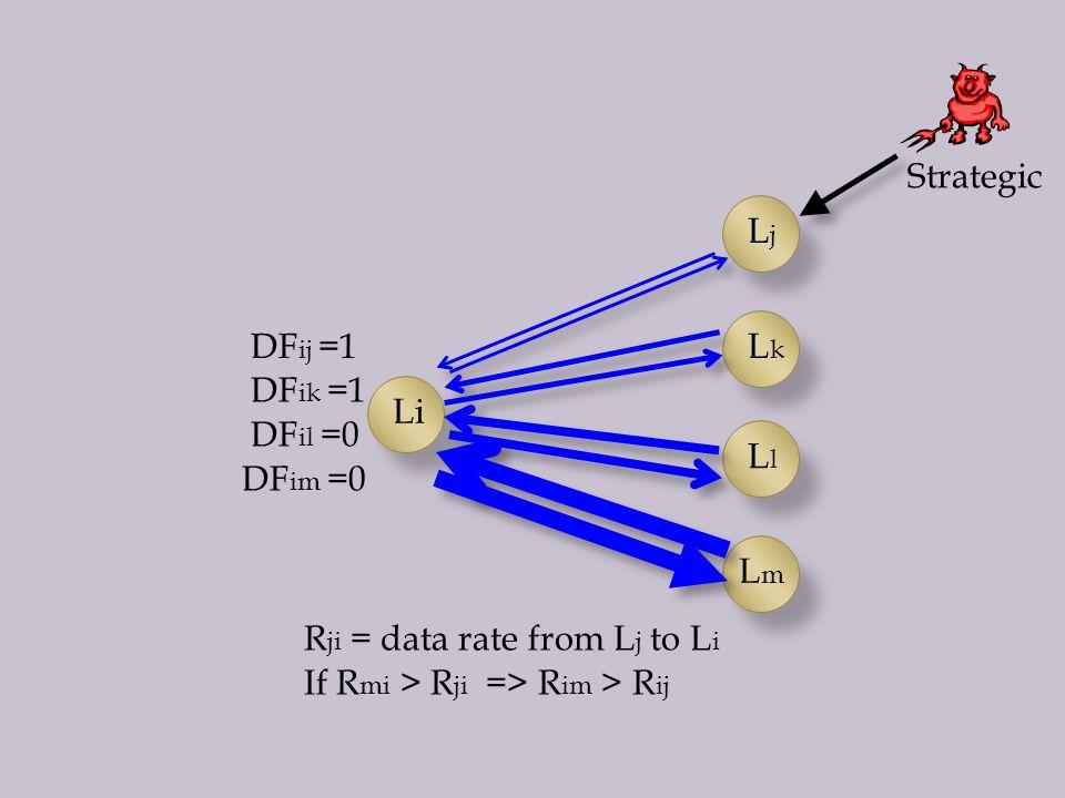 LjLj LkLk LlLl LmLm Li DF ij =1 DF ik =1 DF il =0 DF im =0 R ji = data rate from L j to L i If R mi > R ji => R im > R ij Strategic