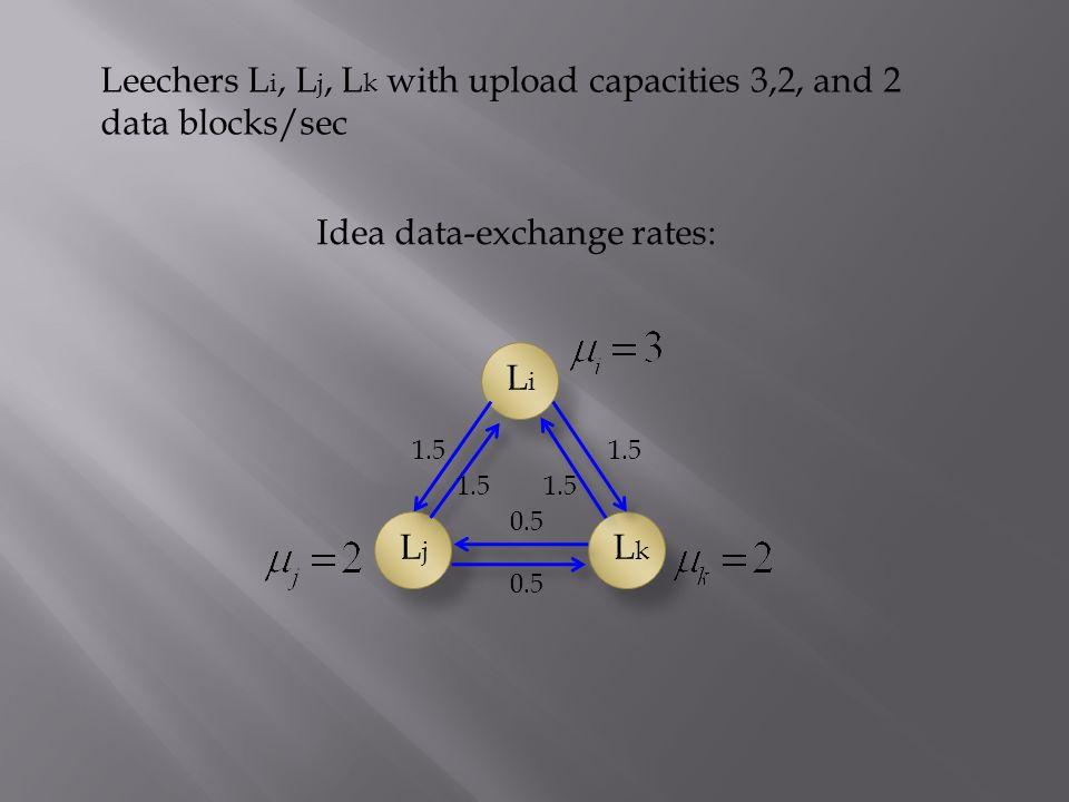 Leechers L i, L j, L k with upload capacities 3,2, and 2 data blocks/sec LjLj LkLk LiLi 1.5 0.5 Idea data-exchange rates: