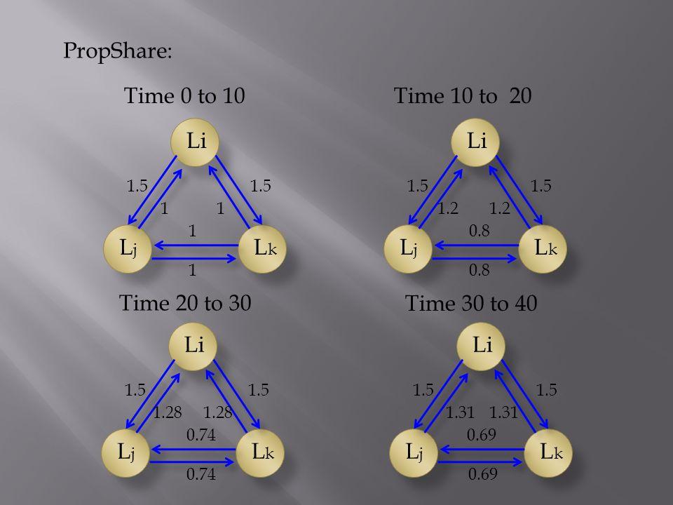 PropShare: LjLj LkLk Li 1.5 11 1 1 Time 0 to 10 LjLj LkLk Li 1.5 1.2 1.5 0.8 Time 10 to 20 LjLj LkLk Li 1.5 1.28 1.5 0.74 Time 20 to 30 LjLj LkLk Li 1.5 1.31 1.5 0.69 Time 30 to 40