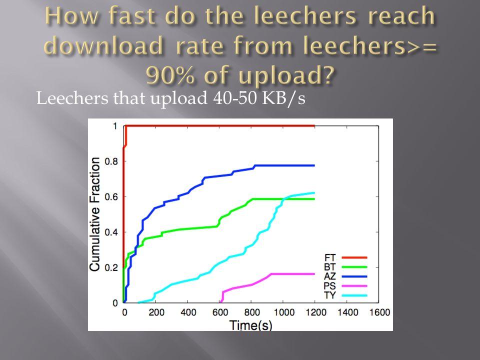 Leechers that upload 40-50 KB/s