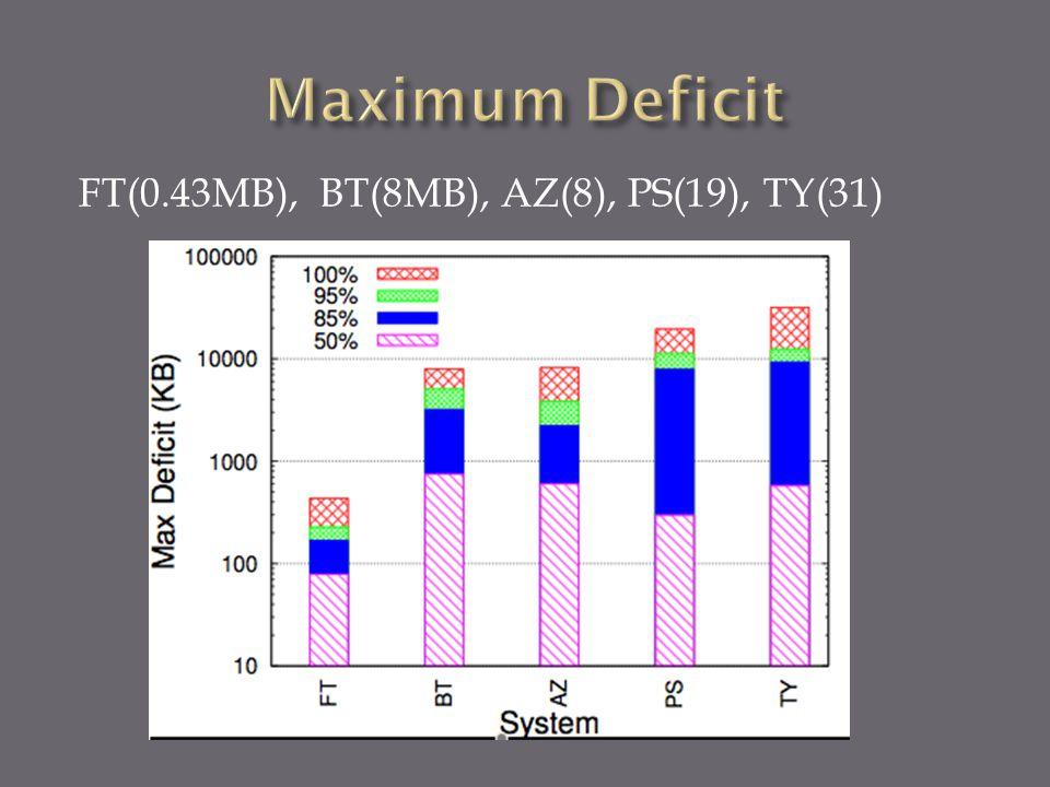 FT(0.43MB), BT(8MB), AZ(8), PS(19), TY(31)