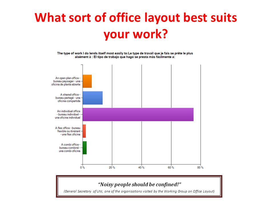 What sort of office layout best suits your work. Noisy people should be confined.