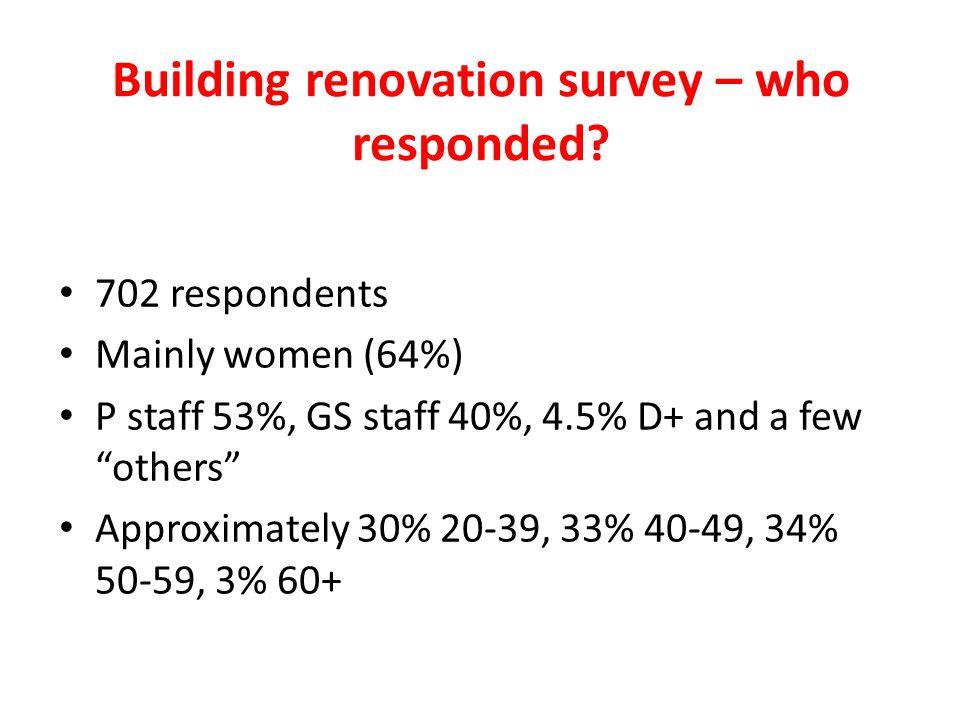 Building renovation survey – who responded.