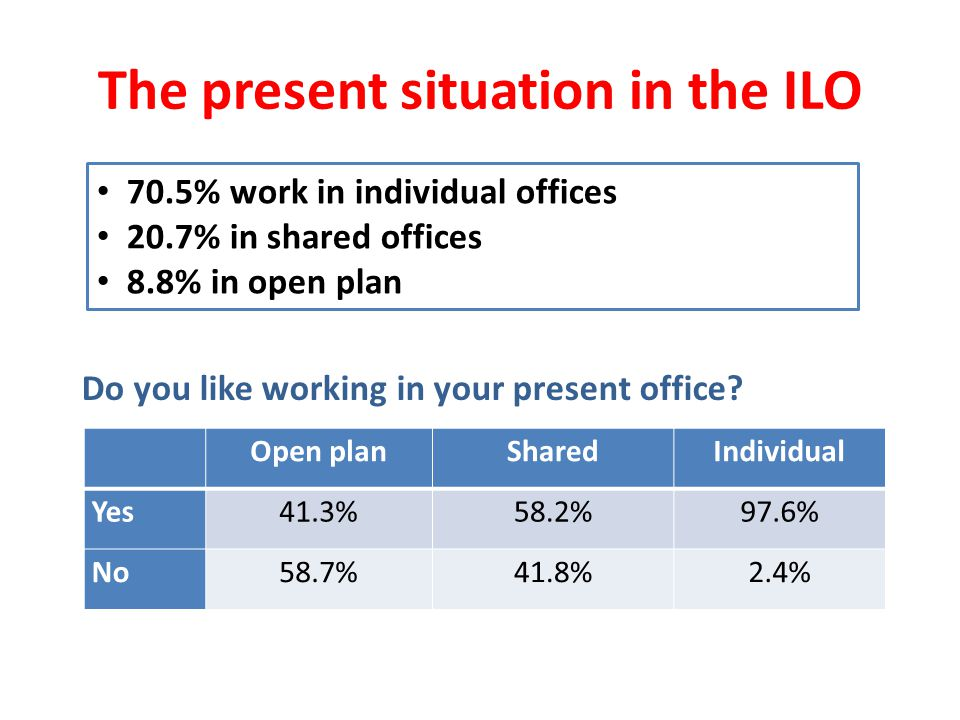 The present situation in the ILO Open planSharedIndividual Yes41.3%58.2%97.6% No58.7%41.8%2.4% Do you like working in your present office.