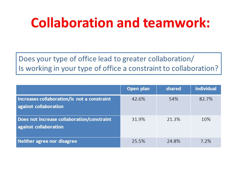 Collaboration and teamwork: Open plansharedindividual Increases collaboration/is not a constraint against collaboration 42.6%54%82.7% Does not increase collaboration/constraint against collaboration 31.9%21.3%10% Neither agree nor disagree25.5%24.8%7.2% Does your type of office lead to greater collaboration/ Is working in your type of office a constraint to collaboration