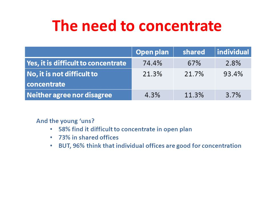The need to concentrate Open plansharedindividual Yes, it is difficult to concentrate74.4%67%2.8% No, it is not difficult to concentrate 21.3%21.7%93.4% Neither agree nor disagree4.3%11.3%3.7% And the young uns.