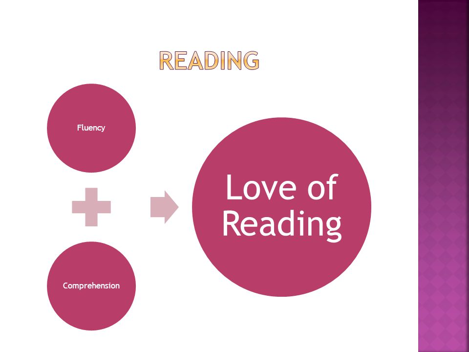 FluencyComprehension Love of Reading