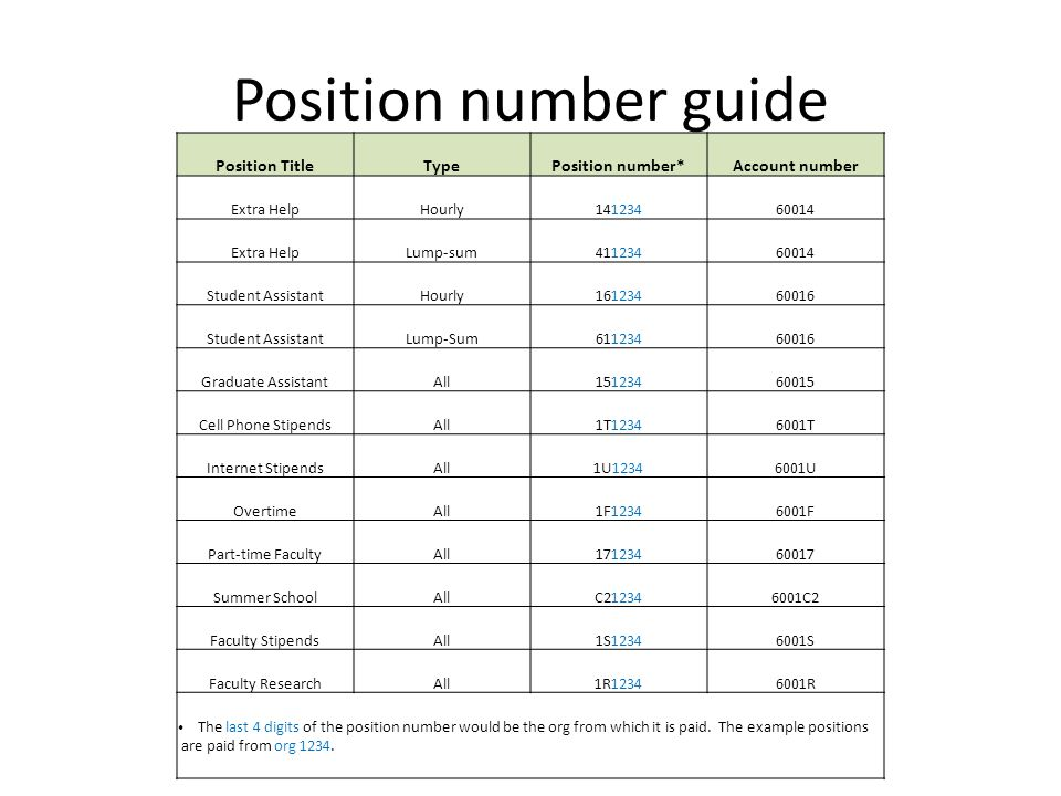 Position number guide Position TitleTypePosition number*Account number Extra HelpHourly14123460014 Extra HelpLump-sum41123460014 Student AssistantHour