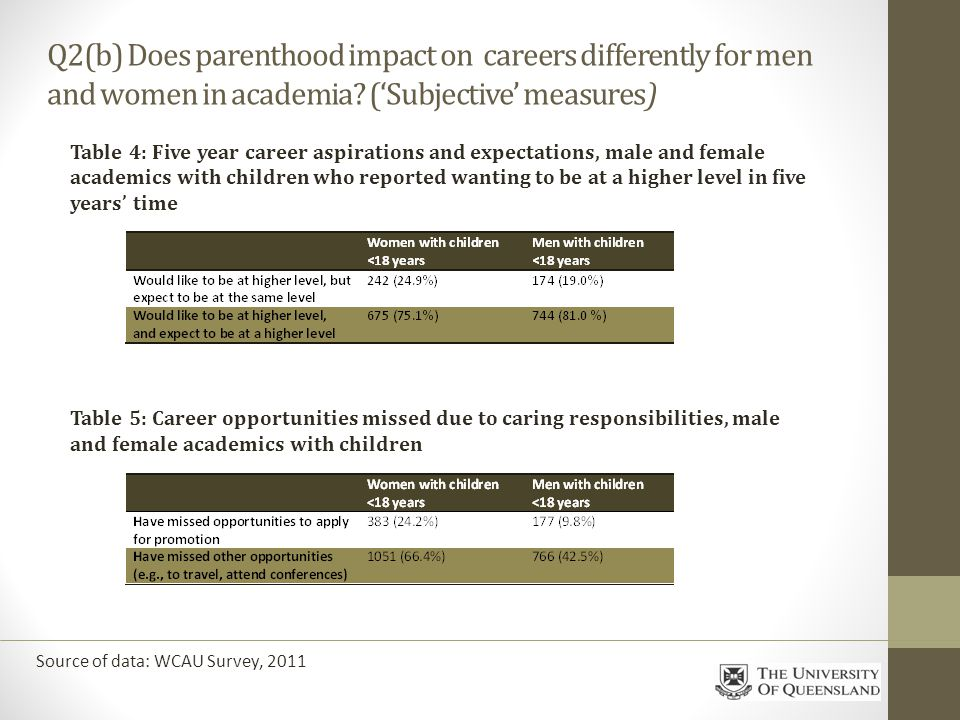 Q2(b) Does parenthood impact on careers differently for men and women in academia.