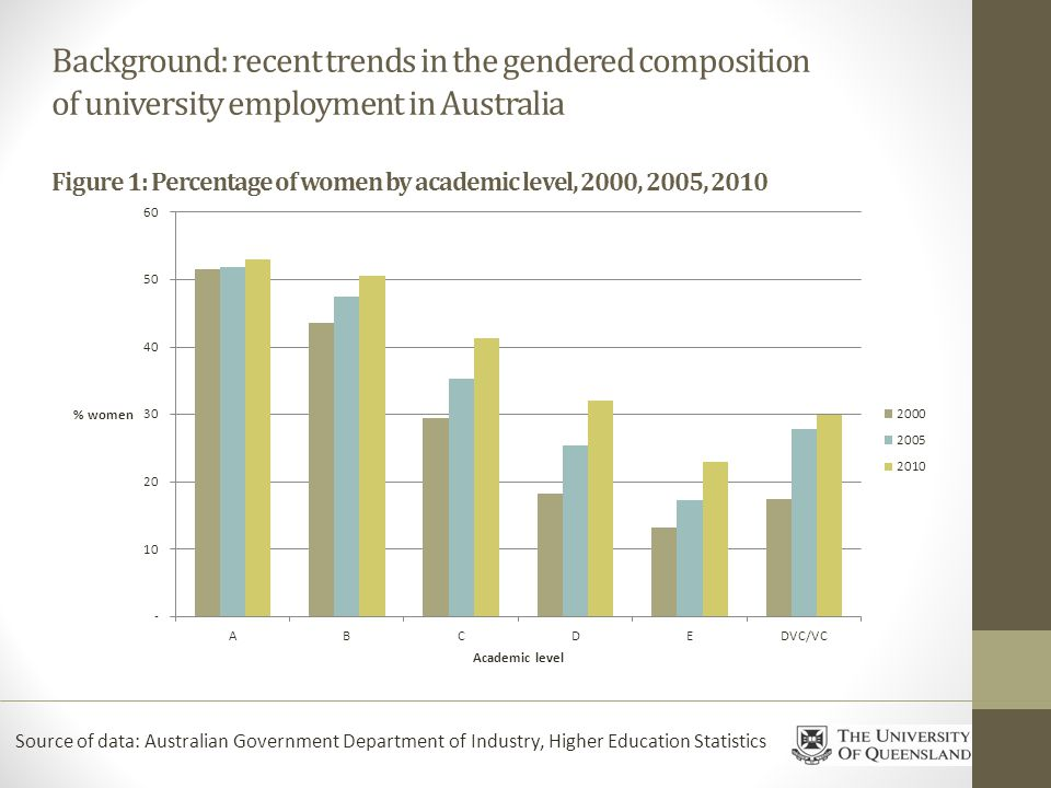 Background: recent trends in the gendered composition of university employment in Australia Figure 1: Percentage of women by academic level, 2000, 2005, 2010 Source of data: Australian Government Department of Industry, Higher Education Statistics