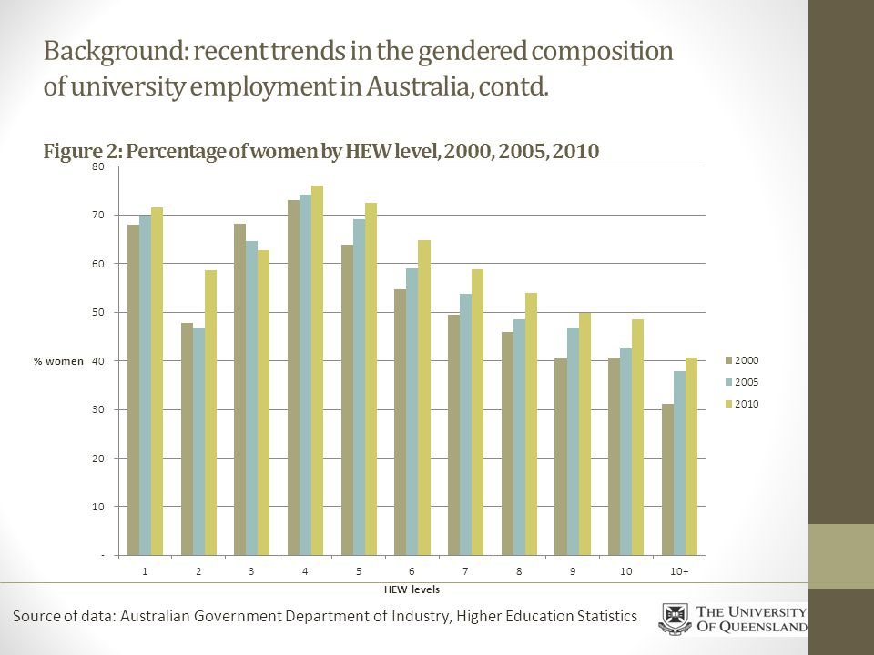 Background: recent trends in the gendered composition of university employment in Australia, contd.