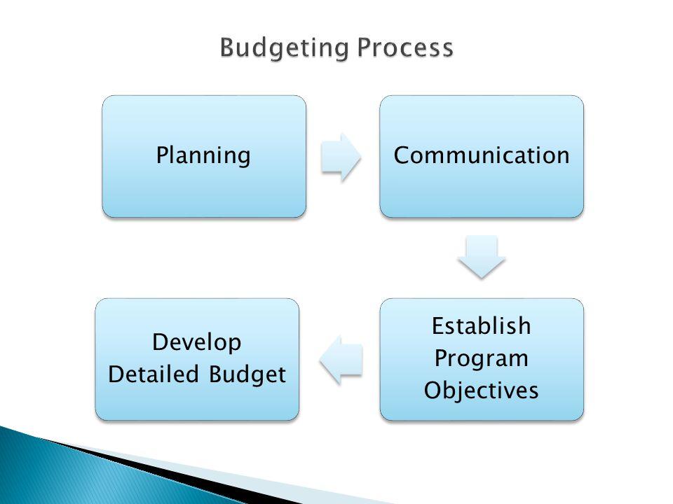 Planning Communication Establish Program Objectives Develop Detailed Budget