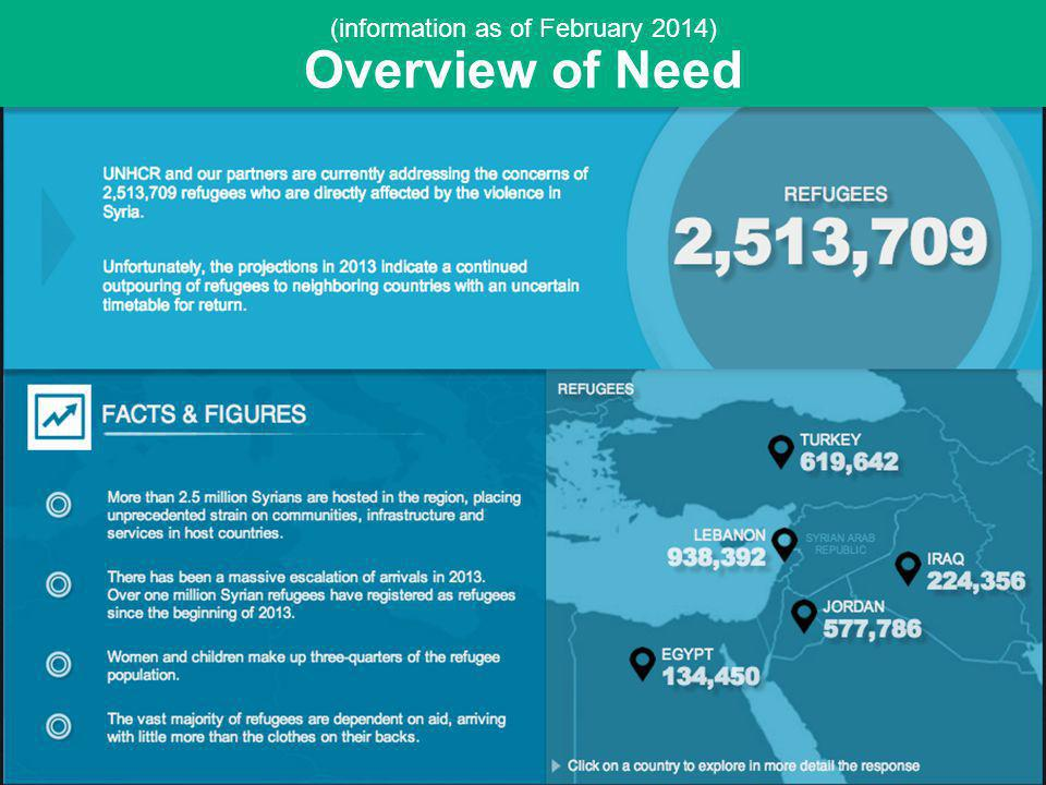 Overview of Need (information as of February 2014)