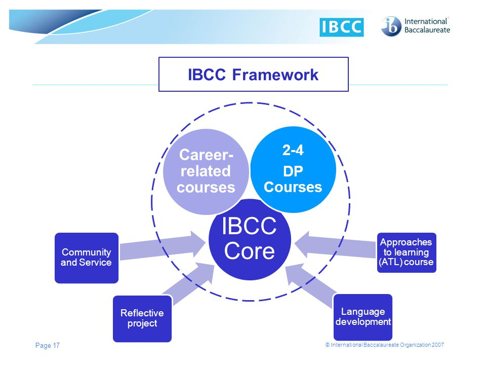 © International Baccalaureate Organization 2007 IBCC Core Approaches to learning (ATL) course Community and Service Language development Reflective pr