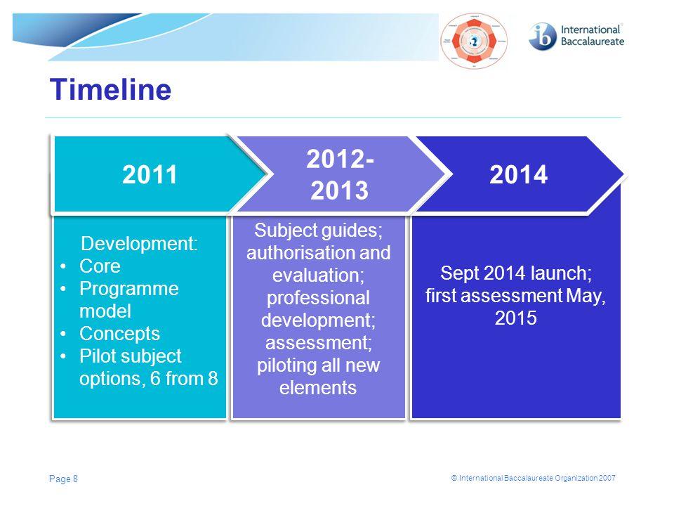 © International Baccalaureate Organization 2007 Timeline Page 8 Development: Core Programme model Concepts Pilot subject options, 6 from 8 Development