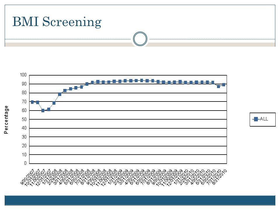 BMI Screening