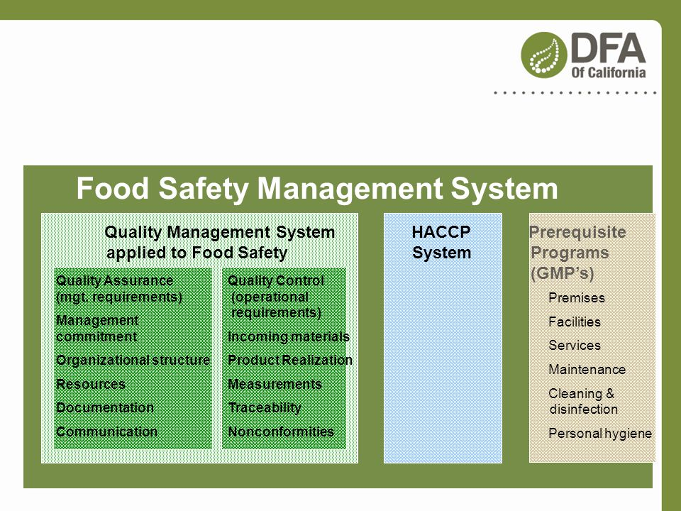 What is a Food Safety Management System Food Safety Management System HACCP System Quality Management System applied to Food Safety Quality Assurance