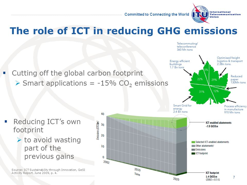 Committed to Connecting the World The role of ICT in reducing GHG emissions Cutting off the global carbon footprint Smart applications = -15% CO 2 emissions.