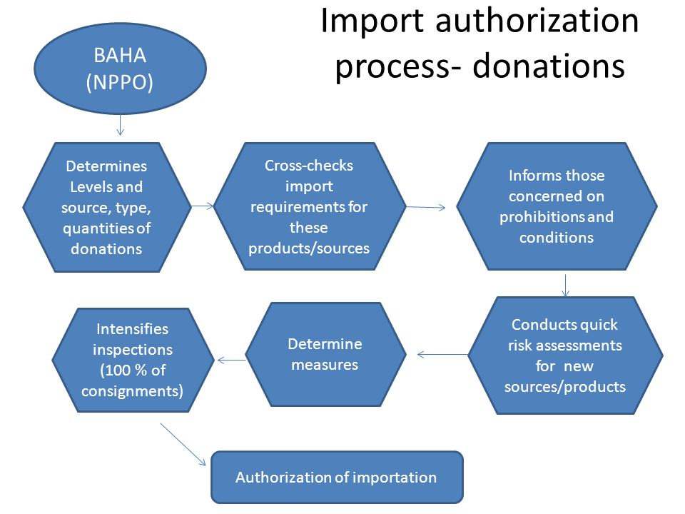 Import authorization process- donations BAHA (NPPO) Determines Levels and source, type, quantities of donations Informs those concerned on prohibition
