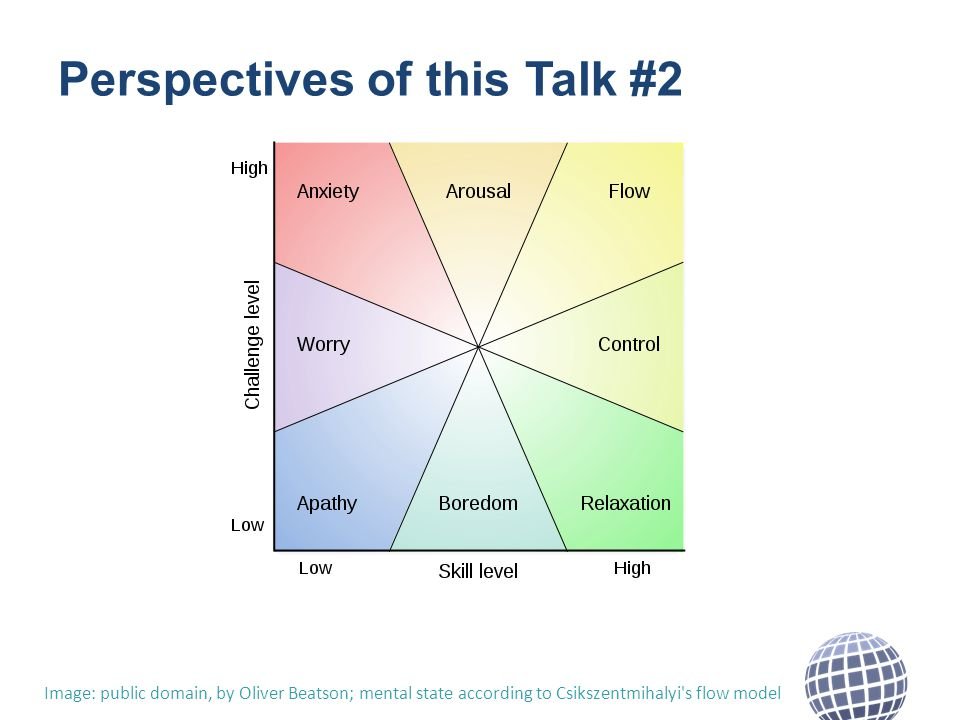 Perspectives of this Talk #2 Image: public domain, by Oliver Beatson; mental state according to Csikszentmihalyi s flow model