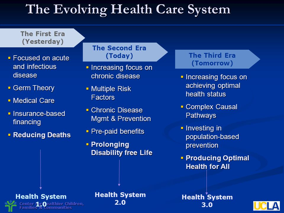 Center for Healthier Children, Families & Communities The Evolving Health Care System The First Era (Yesterday) The Second Era (Today) The Third Era (
