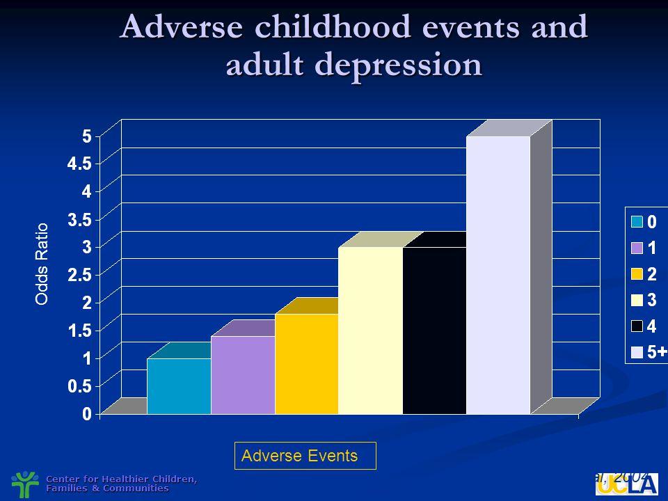 Center for Healthier Children, Families & Communities Adverse childhood events and adult depression Odds Ratio Adverse Events Chapman et al, 2004