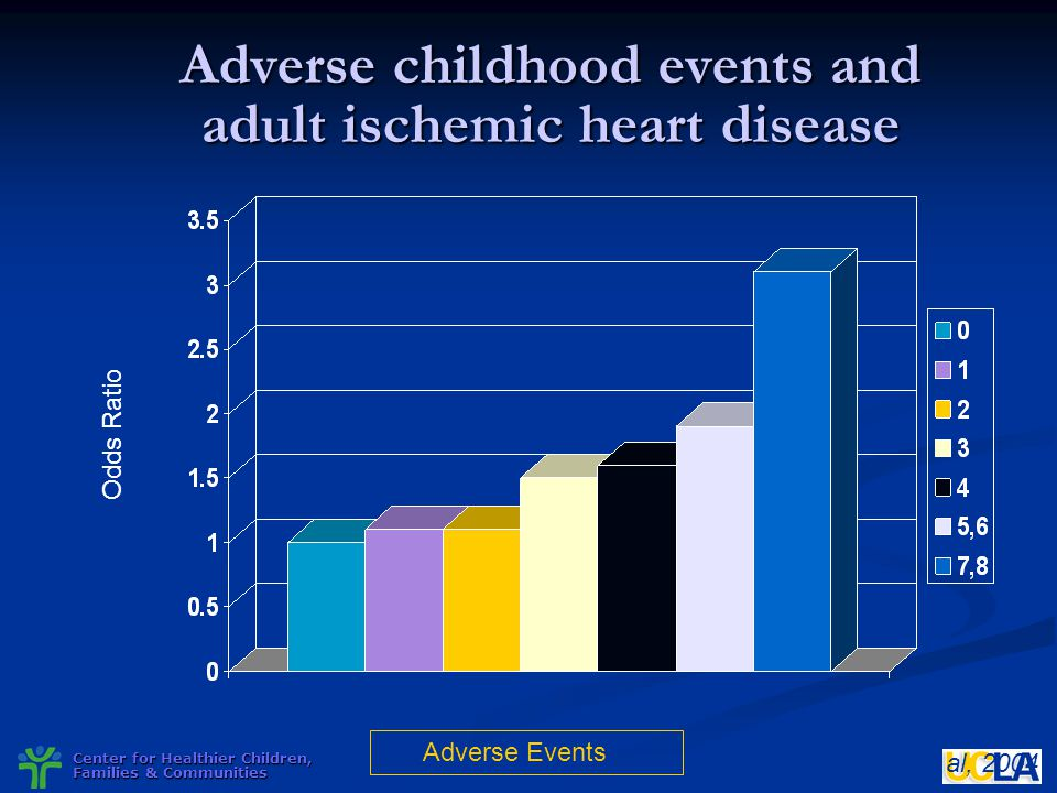 Center for Healthier Children, Families & Communities Adverse childhood events and adult ischemic heart disease Dong et al, 2004 Adverse Events Odds R