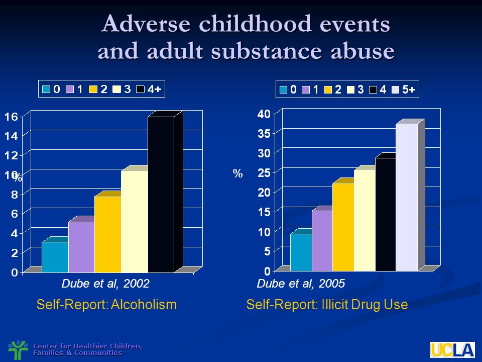 Center for Healthier Children, Families & Communities Adverse childhood events and adult substance abuse % Self-Report: Alcoholism Self-Report: Illici