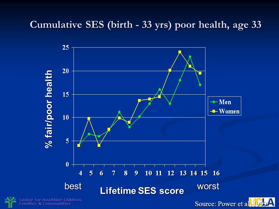 Center for Healthier Children, Families & Communities Cumulative SES (birth - 33 yrs) poor health, age 33 % fair/poor health Lifetime SES score bestwo