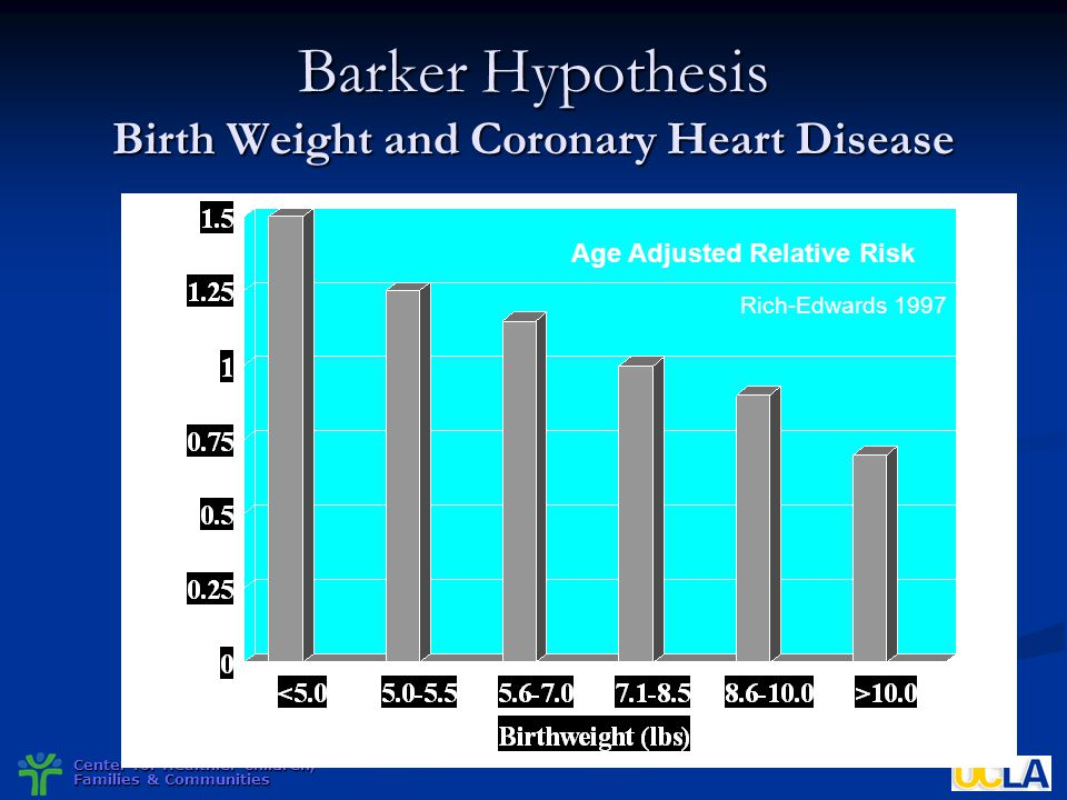 Center for Healthier Children, Families & Communities Barker Hypothesis Birth Weight and Coronary Heart Disease Age Adjusted Relative Risk Rich-Edward