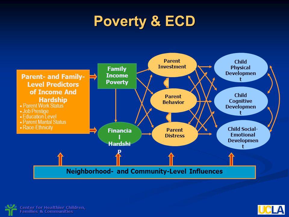 Center for Healthier Children, Families & Communities Poverty & ECD Parent Distress Parent Behavior Parent Investment Child Cognitive Developmen t Chi
