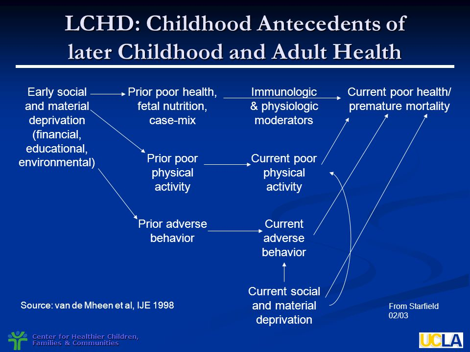 Center for Healthier Children, Families & Communities LCHD: Childhood Antecedents of later Childhood and Adult Health From Starfield 02/03 Source: van
