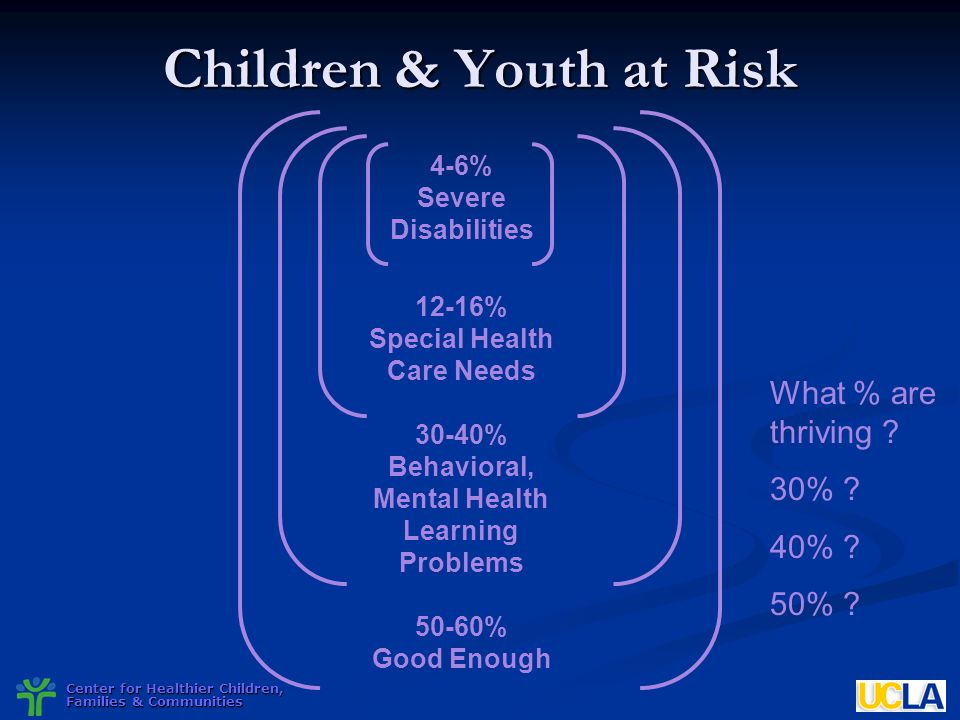 Center for Healthier Children, Families & Communities Children & Youth at Risk 4-6% Severe Disabilities 12-16% Special Health Care Needs 30-40% Behavi