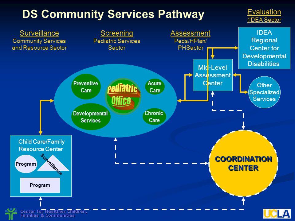 Center for Healthier Children, Families & Communities Preventive Care Acute Care Chronic Care Developmental Services DS Community Services Pathway Scr