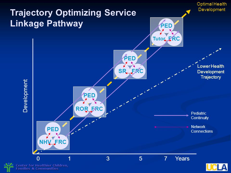 Center for Healthier Children, Families & Communities 01357Years Trajectory Optimizing Service Linkage Pathway NHVFRC PED RORFRC PED SRFRC PED Tutor F