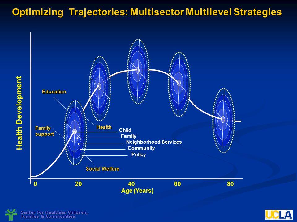 Center for Healthier Children, Families & Communities Optimizing Trajectories: Multisector Multilevel Strategies Health Development 020406080 Age (Yea