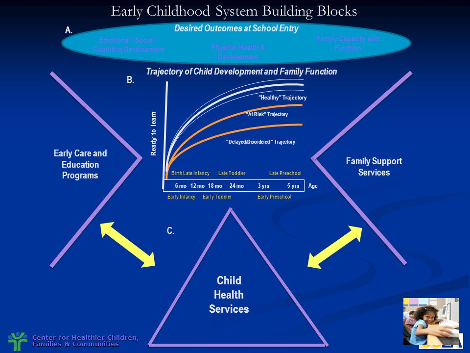 Center for Healthier Children, Families & Communities Early Childhood System Building Blocks Family Support Services Child Health Services Desired Out