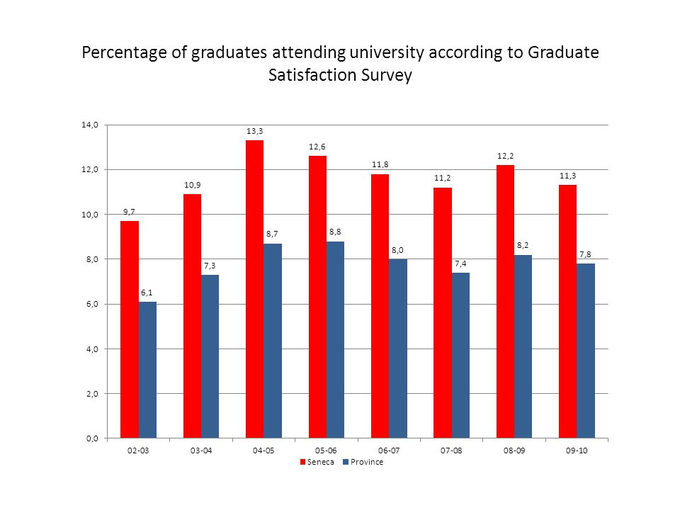 Percentage of graduates attending university according to Graduate Satisfaction Survey