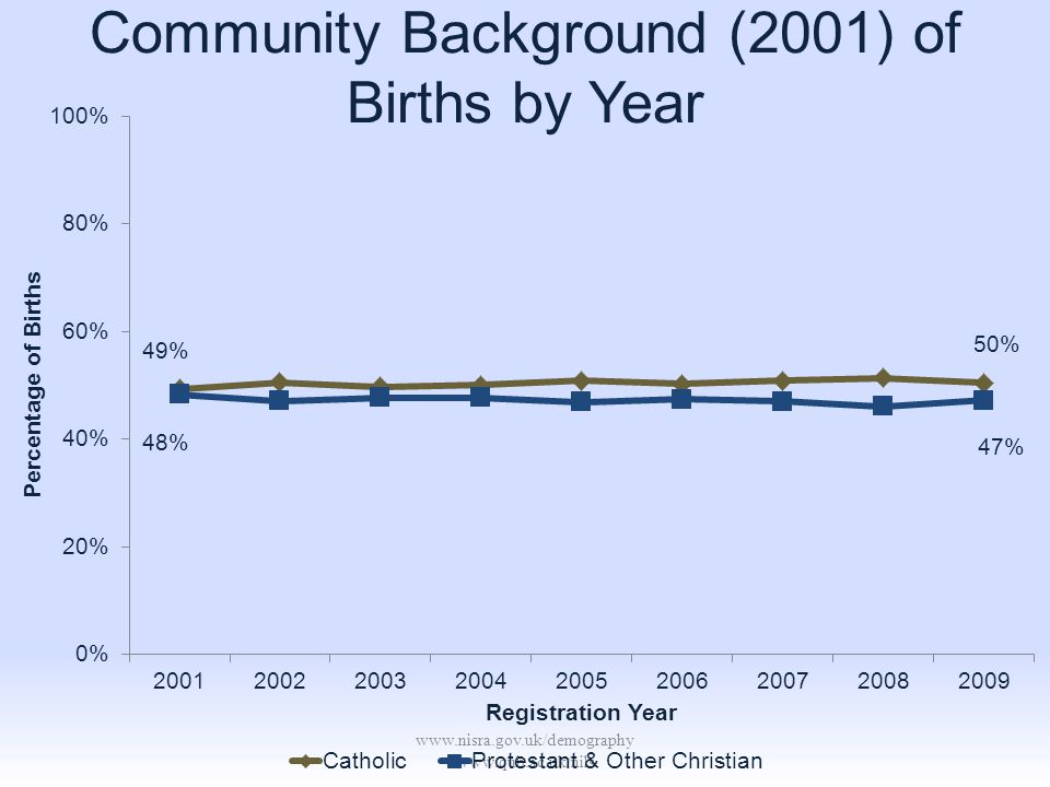 www.nisra.gov.uk/demography www.qub.ac.uk/nils Community Background (2001) of Births by Year