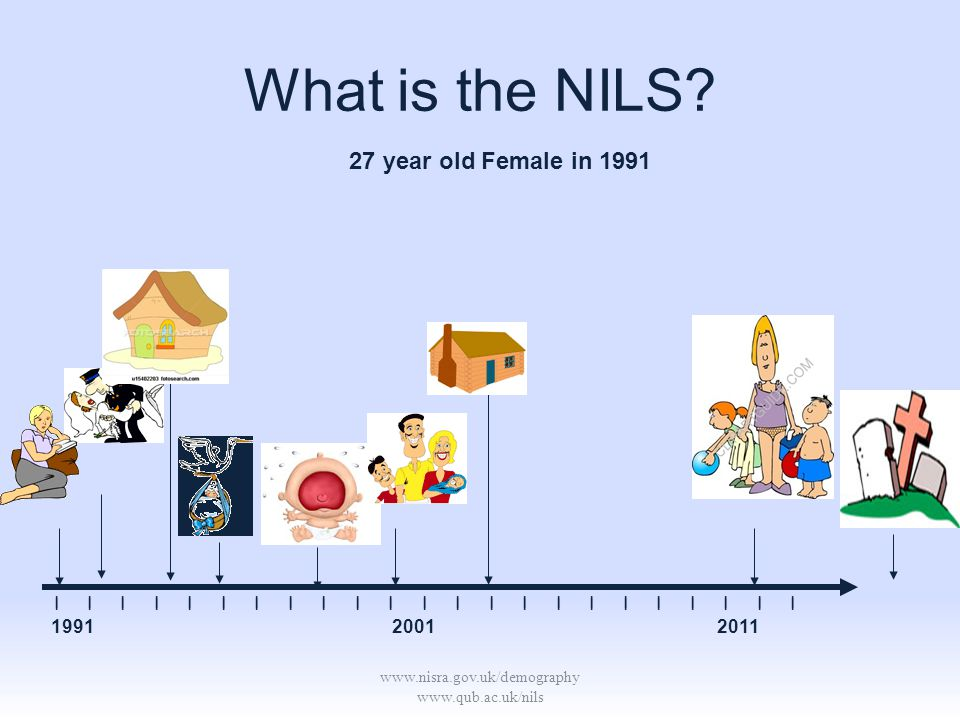 www.nisra.gov.uk/demography www.qub.ac.uk/nils What is the NILS? 27 year old Female in 1991 | | | | | | | | | | | | | | | | | | | | | | | 1991 2001 20
